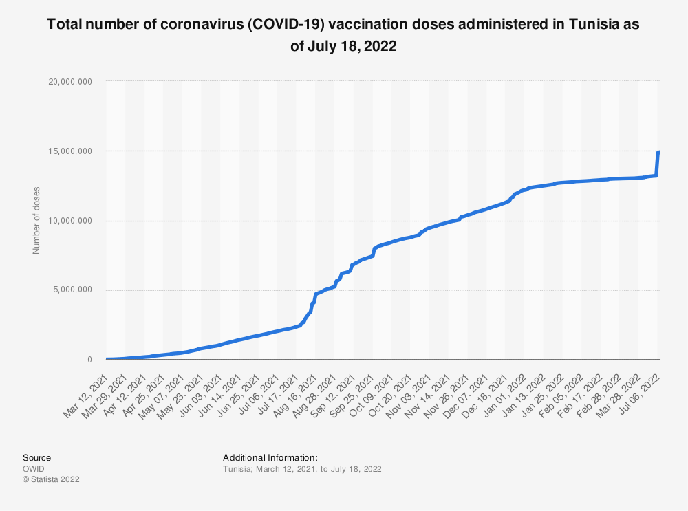 Statistic: Total number of coronavirus (COVID-19) vaccination doses administered in Tunisia as of July 26, 2021 | Statista