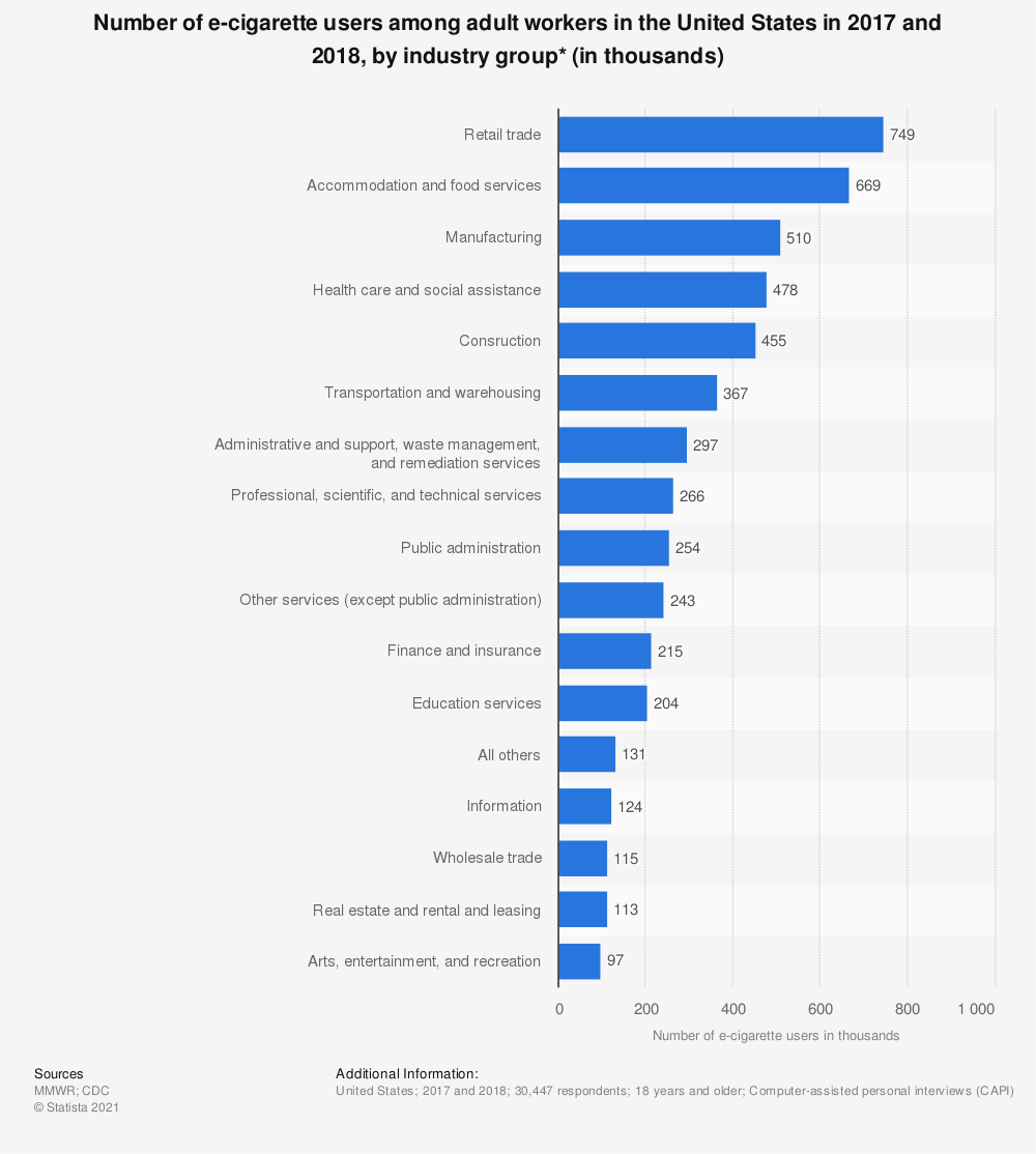 Statistic: Number of e-cigarette users among adult workers in the United States in 2017 and 2018, by industry group* (in thousands) | Statista