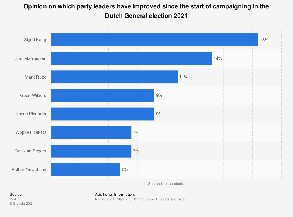 Statistic: Opinion on which party leaders have improved since the start of campaigning in the Dutch General election 2021   Statista