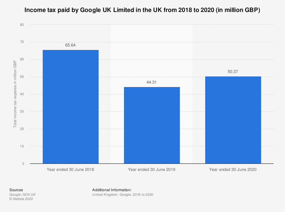 Statistic: Income tax paid by Google UK Limited in the UK from 2018 to 2020 (in million GBP) | Statista