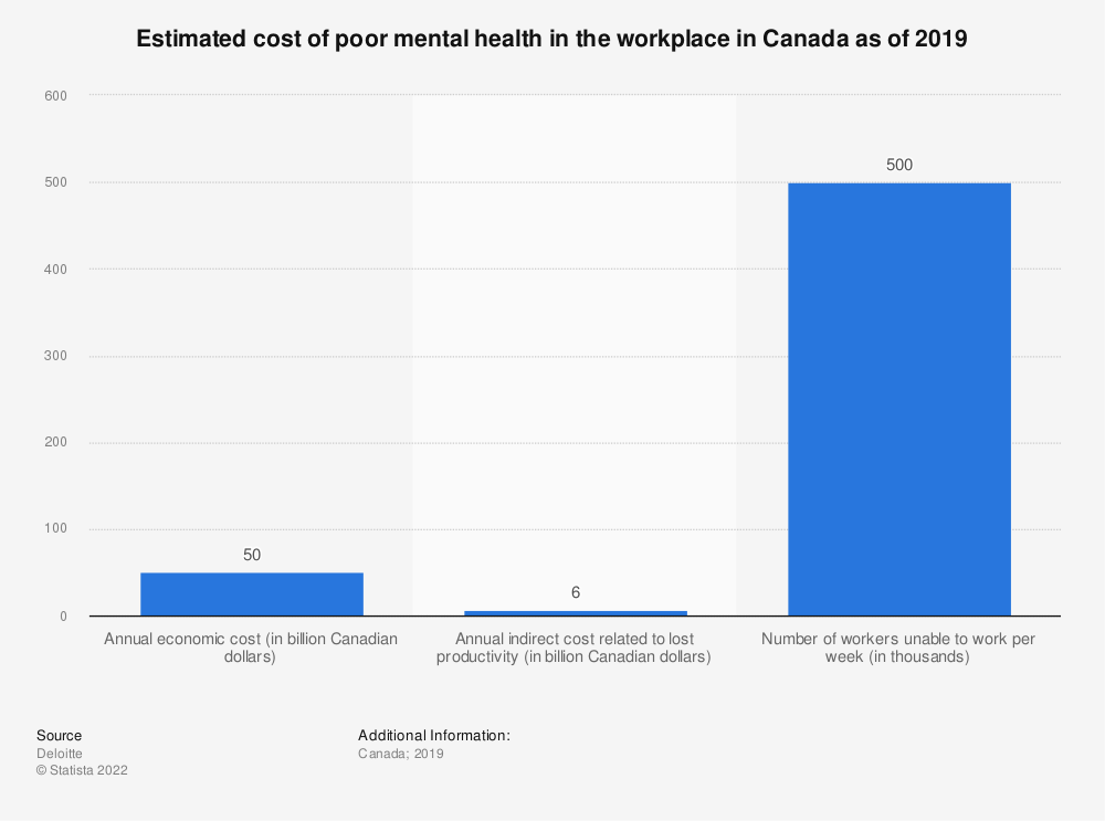 Statistic: Estimated cost of poor mental health in the workplace in Canada as of 2019   Statista