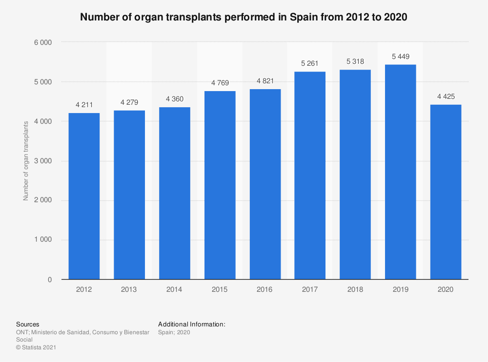 Statistic: Number of organ transplants performed in Spain from 2012 to 2020   Statista