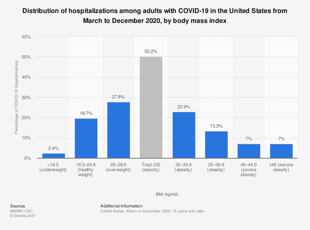 Statistic: Distribution of hospitalizations among adults with COVID-19 in the United States from March to December 2020, by body mass index | Statista