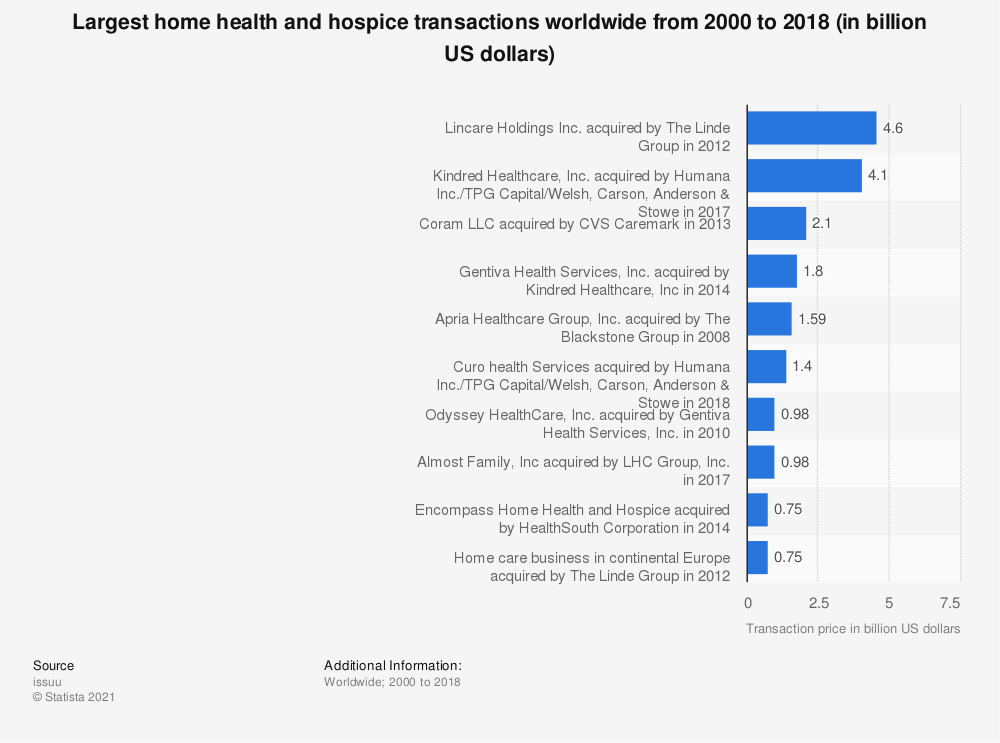 Statistic: Largest home health and hospice transactions worldwide from 2000 to 2018  (in billion US dollars) | Statista
