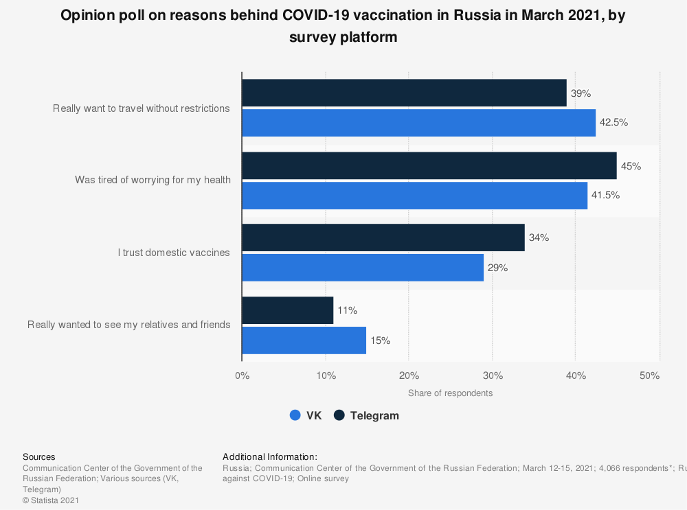 Statistic: Opinion poll on reasons behind COVID-19 vaccination in Russia in March 2021, by survey platform | Statista