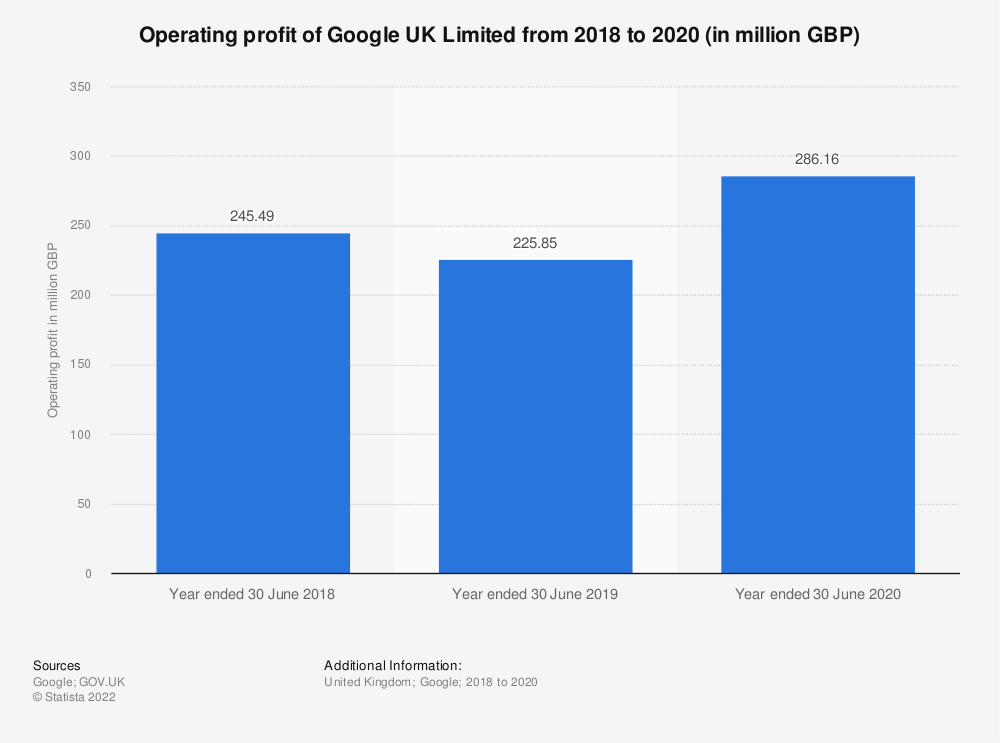 Statistic: Operating profit of Google UK Limited from 2018 to 2020 (in million GBP) | Statista