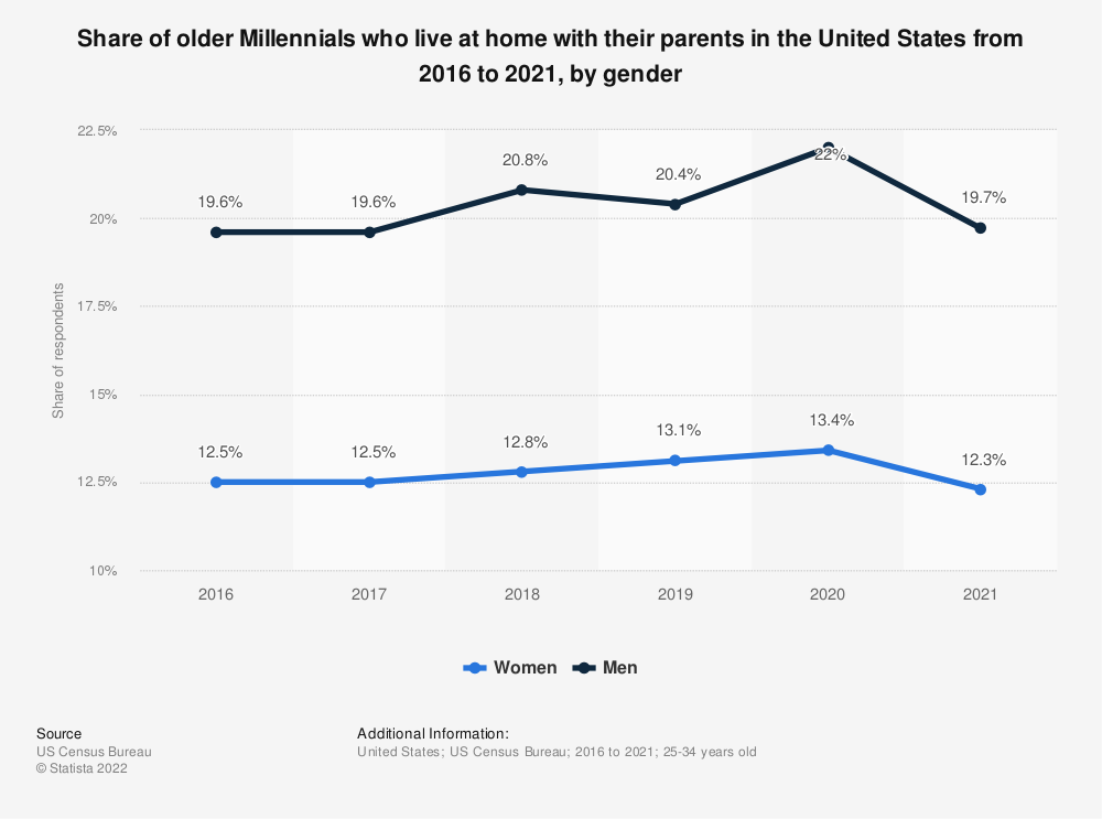Statistic: Share of older Millennials who live at home with their parents in the United States from 2016 to 2020, by gender | Statista