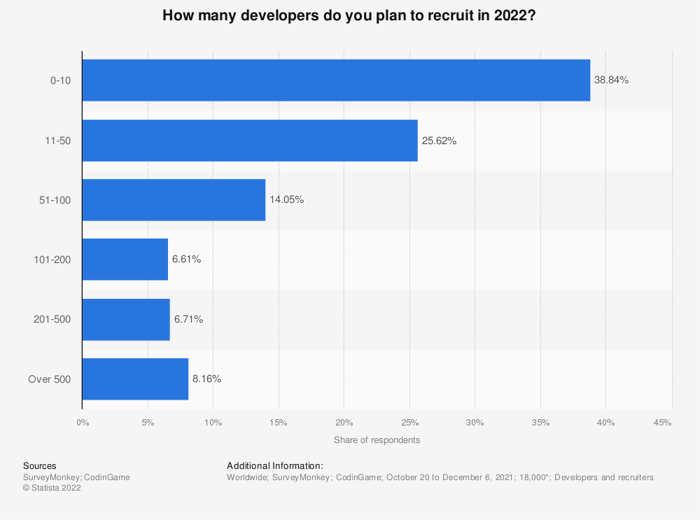 Statistic: In 2021, how many developers do you plan to recruit? | Statista