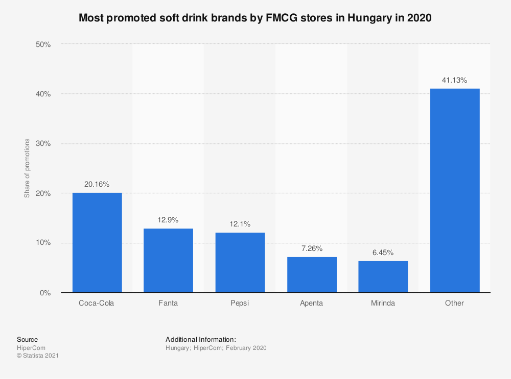 Statistic: Most promoted soft drink brands by FMCG stores in Hungary in 2020   Statista