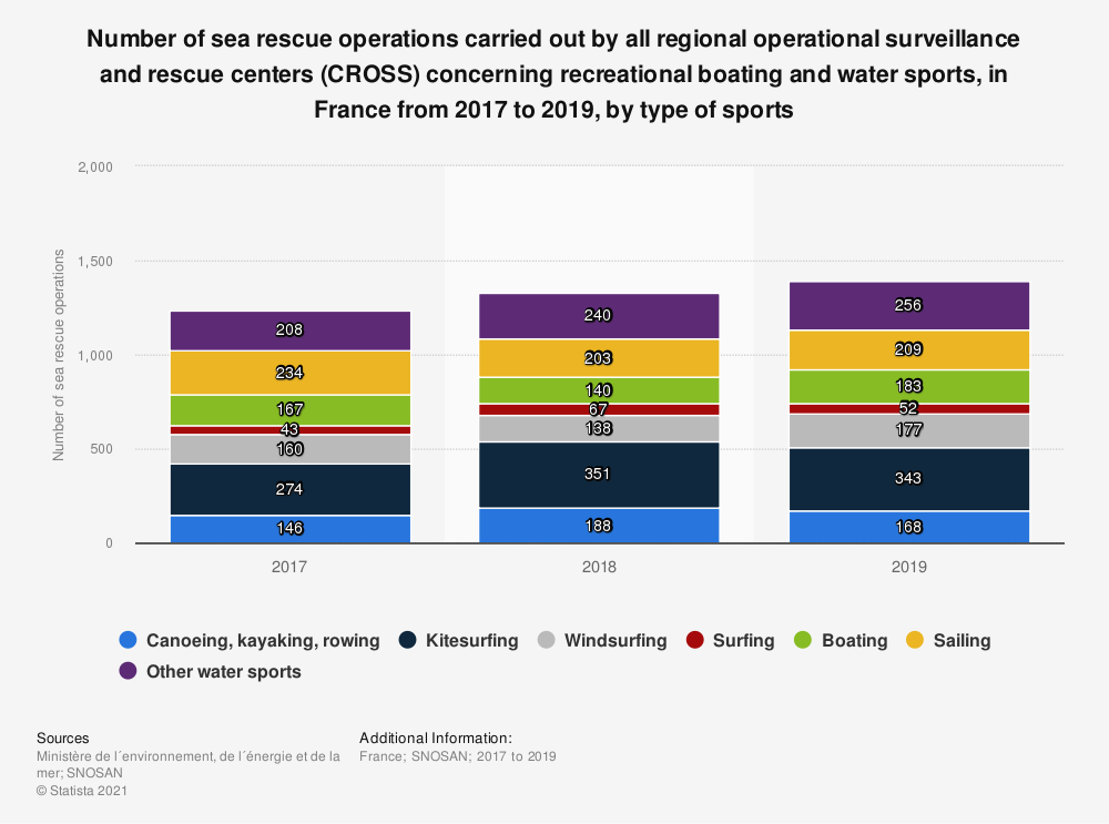 Statistic: Number of sea rescue operations carried out by all regional operational surveillance and rescue centers (CROSS) concerning recreational boating and water sports, in France from 2017 to 2019, by type of sports | Statista