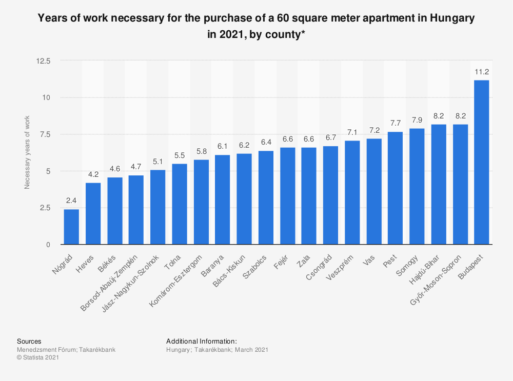 Statistic: Years of work necessary for the purchase of a 60 square meter apartment in Hungary in 2021, by county* | Statista
