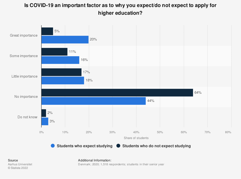 Statistic: Is COVID-19 an important factor as to why you except/do not expect to apply for higher education? | Statista