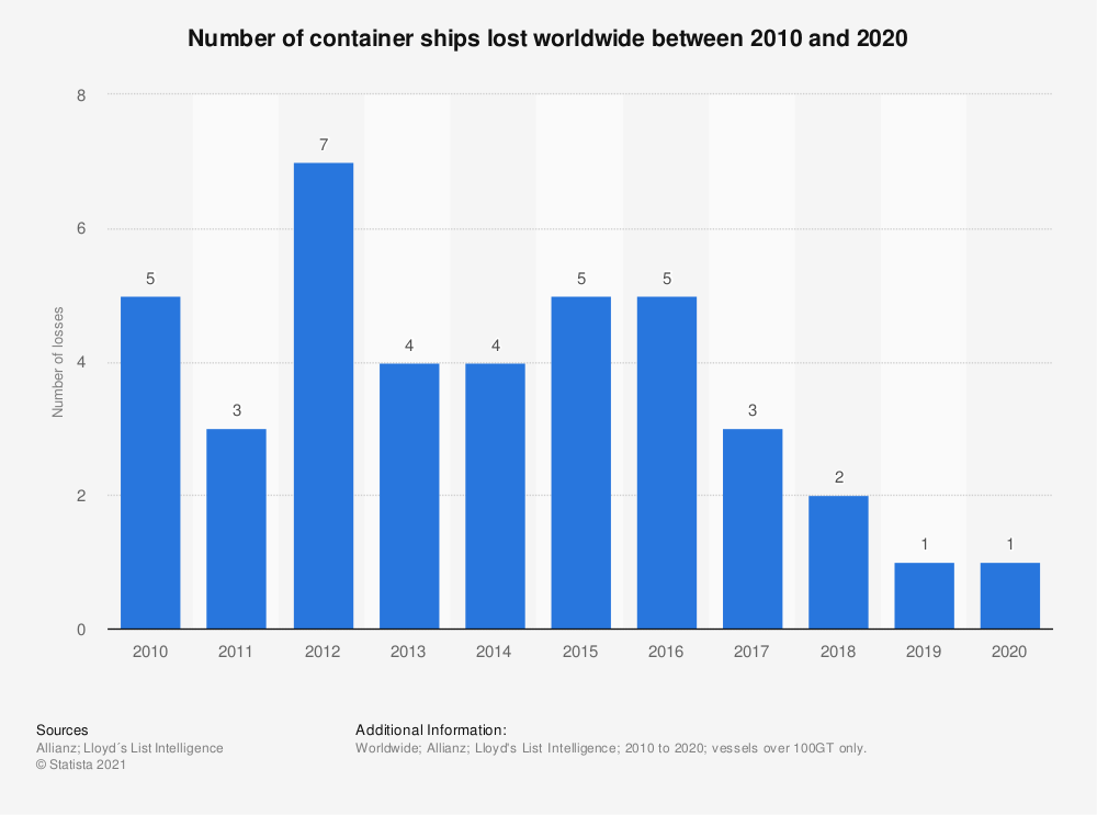 Statistic: Number of container ships lost worldwide between 2010 and 2019 | Statista