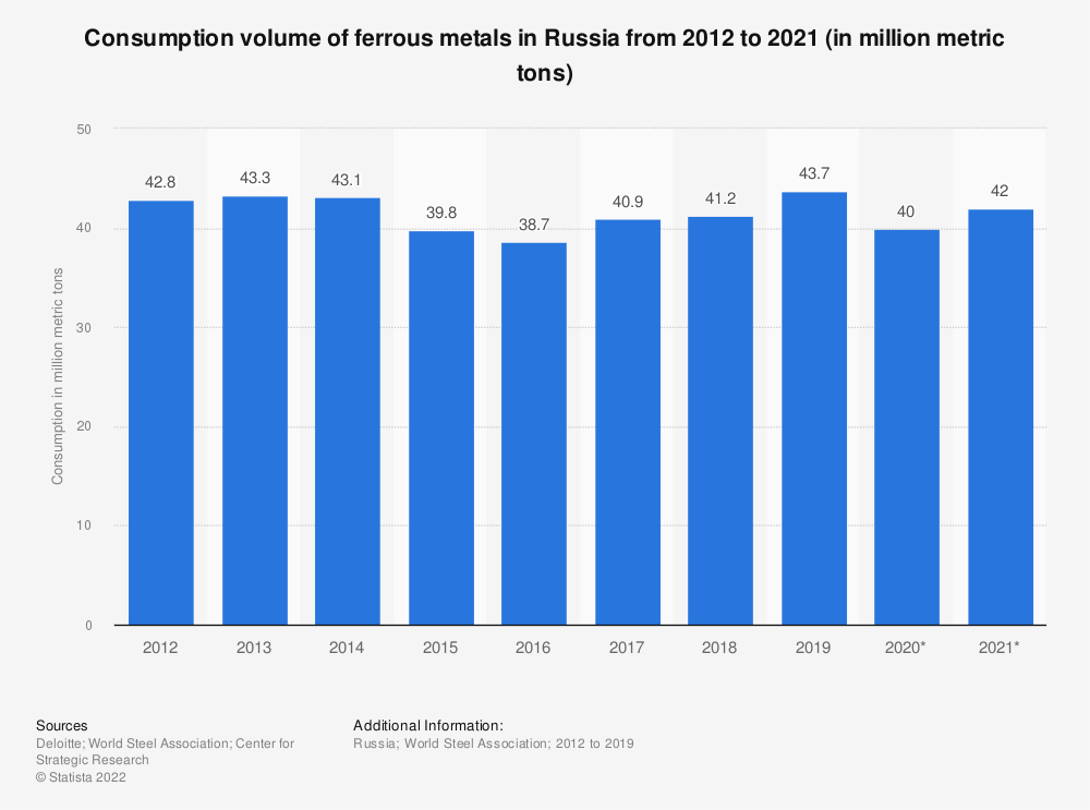 Statistic: Consumption volume of ferrous metals in Russia from 2012 to 2021 (in million metric tons) | Statista