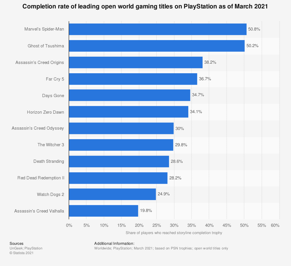 Statistic: Completion rate of leading open world gaming titles on PlayStation as of March 2021 | Statista