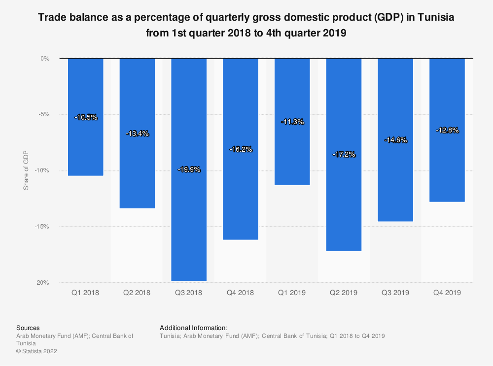 Statistic: Trade balance as a percentage of quarterly gross domestic product (GDP) in Tunisia from 1st quarter 2018 to 4th quarter 2019 | Statista