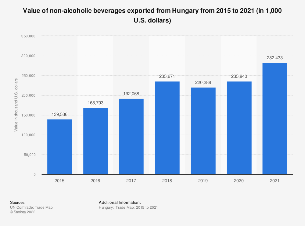 Statistic: Value of non-alcoholic beverages exported from Hungary from 2015 to 2019 (in 1,000 U.S. dollars)*   Statista