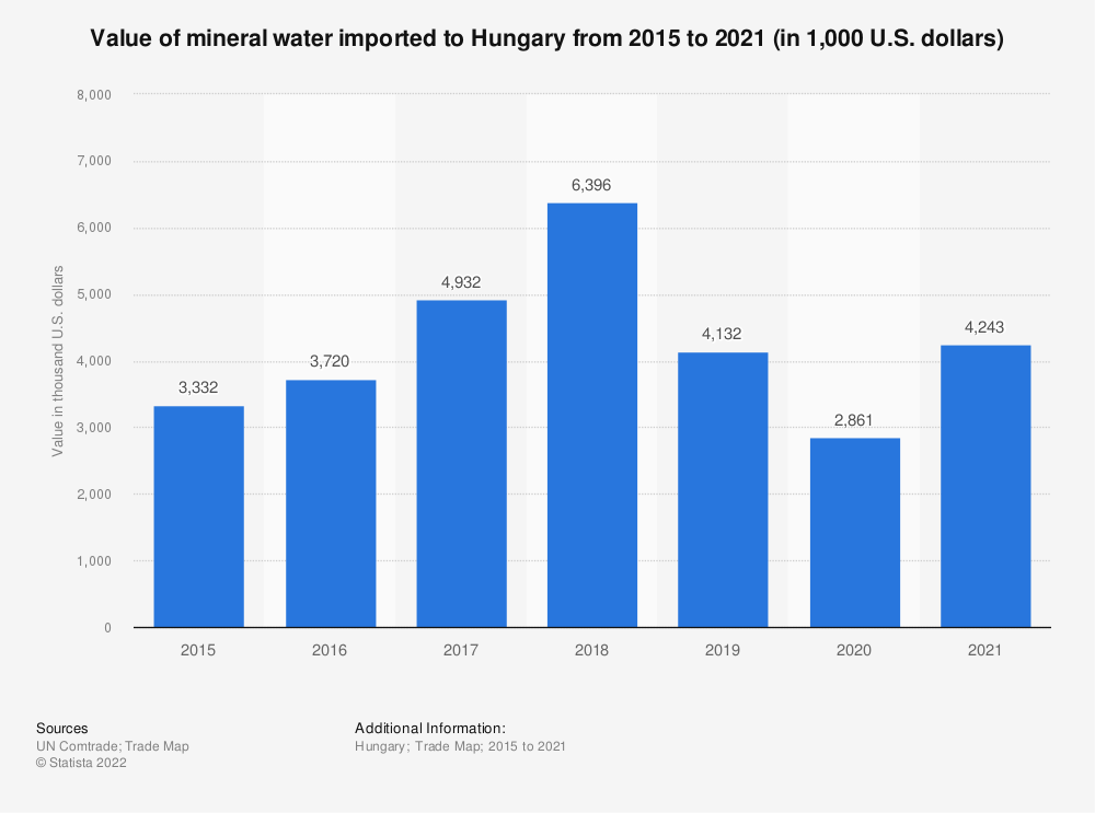 Statistic: Value of mineral water imported to Hungary from 2015 to 2019 (in 1,000 U.S. dollars) | Statista