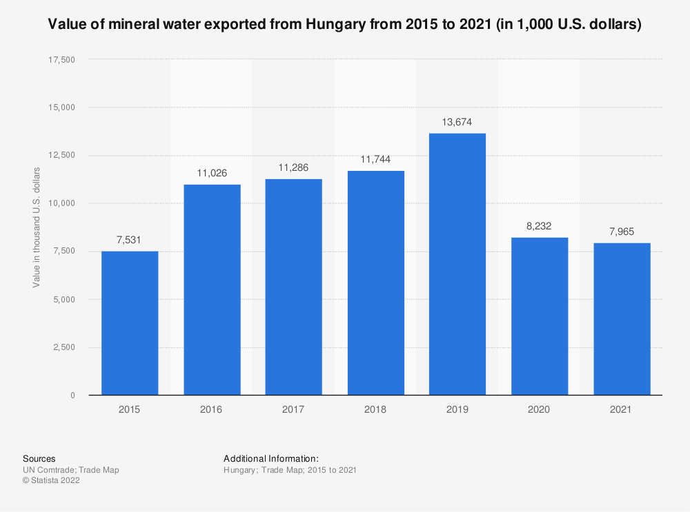 Statistic: Value of mineral water exported from Hungary from 2015 to 2019 (in 1,000 U.S. dollars)   Statista