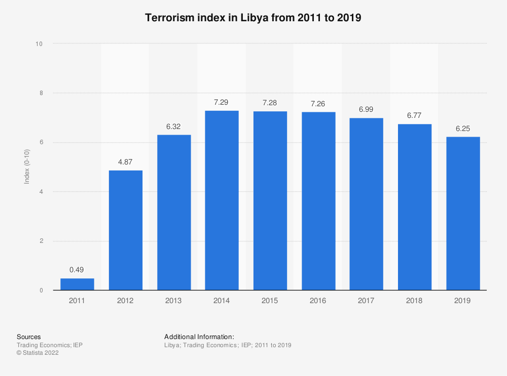 Statistic: Terrorism index in Libya from 2011 to 2019 | Statista