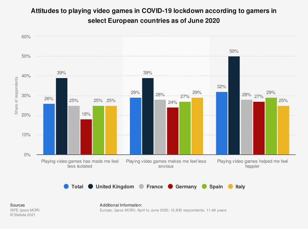 Statistic: Attitudes to playing video games in COVID-19  lockdown according to gamers in select European countries as of June 2020   Statista