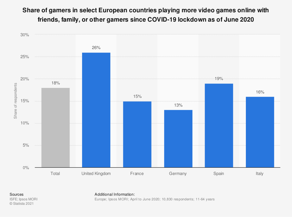 Statistic: Share of gamers in select European countries playing more video games online with friends, family, or other gamers since COVID-19 lockdown as of June 2020 | Statista