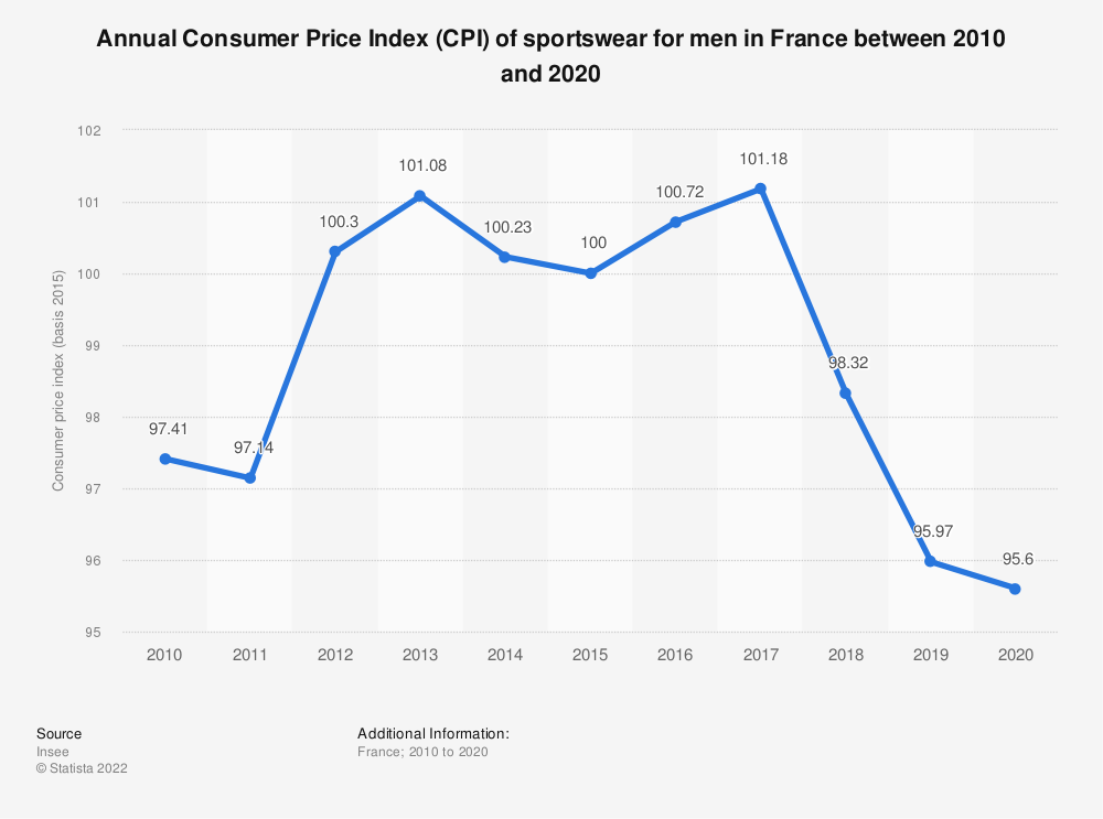 Statistic: Annual Consumer Price Index (CPI) of sportswear for men in France between 2010 and 2020 | Statista