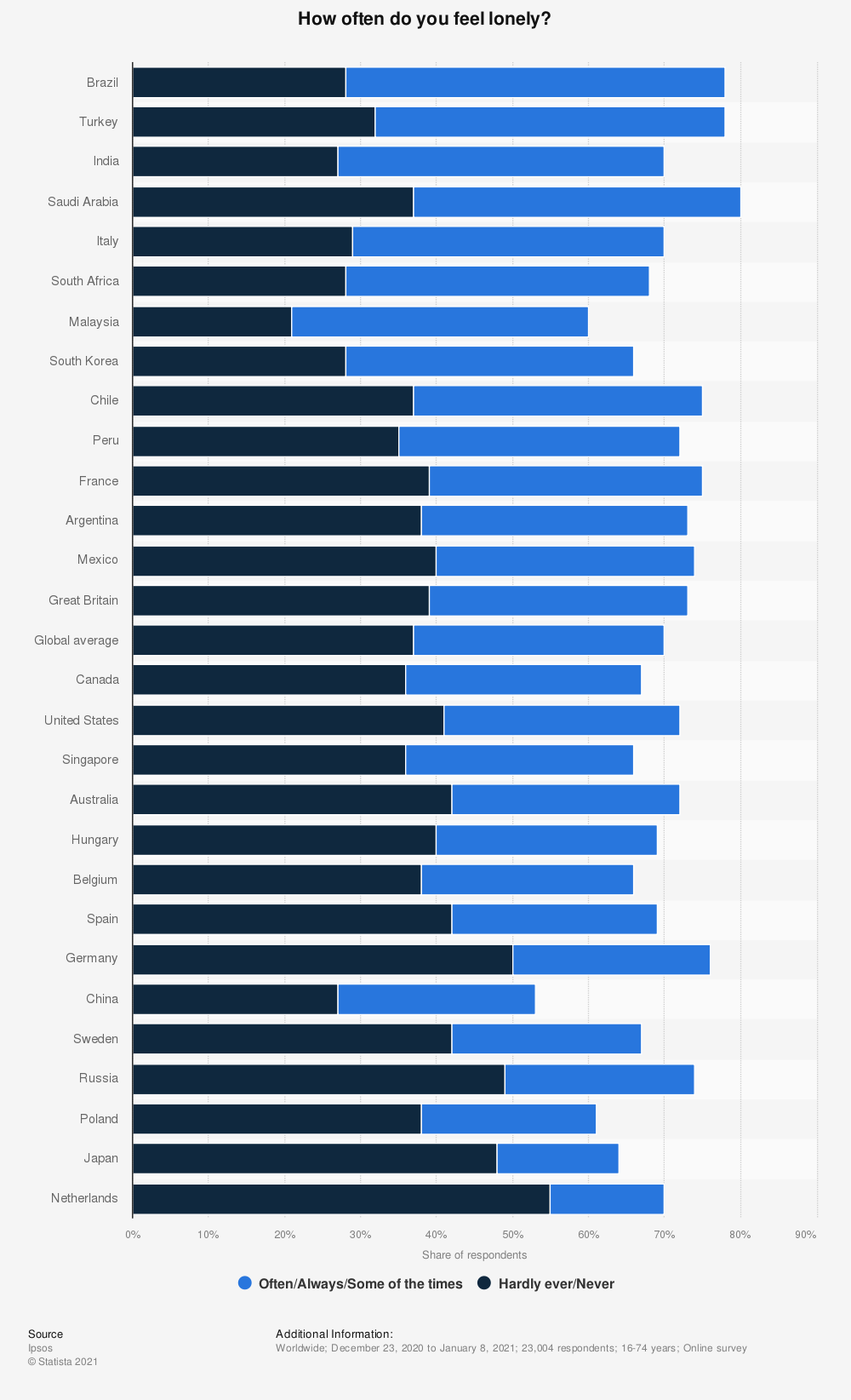 Statistic: How often do you feel lonely? | Statista