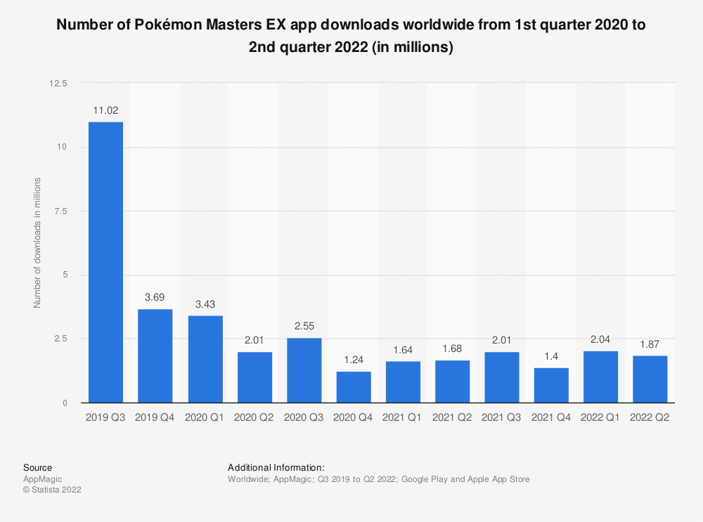 Statistic: Number of Pokémon Masters EX app downloads worldwide from 1st quarter 2020 to 2nd quarter 2021 (in millions) | Statista