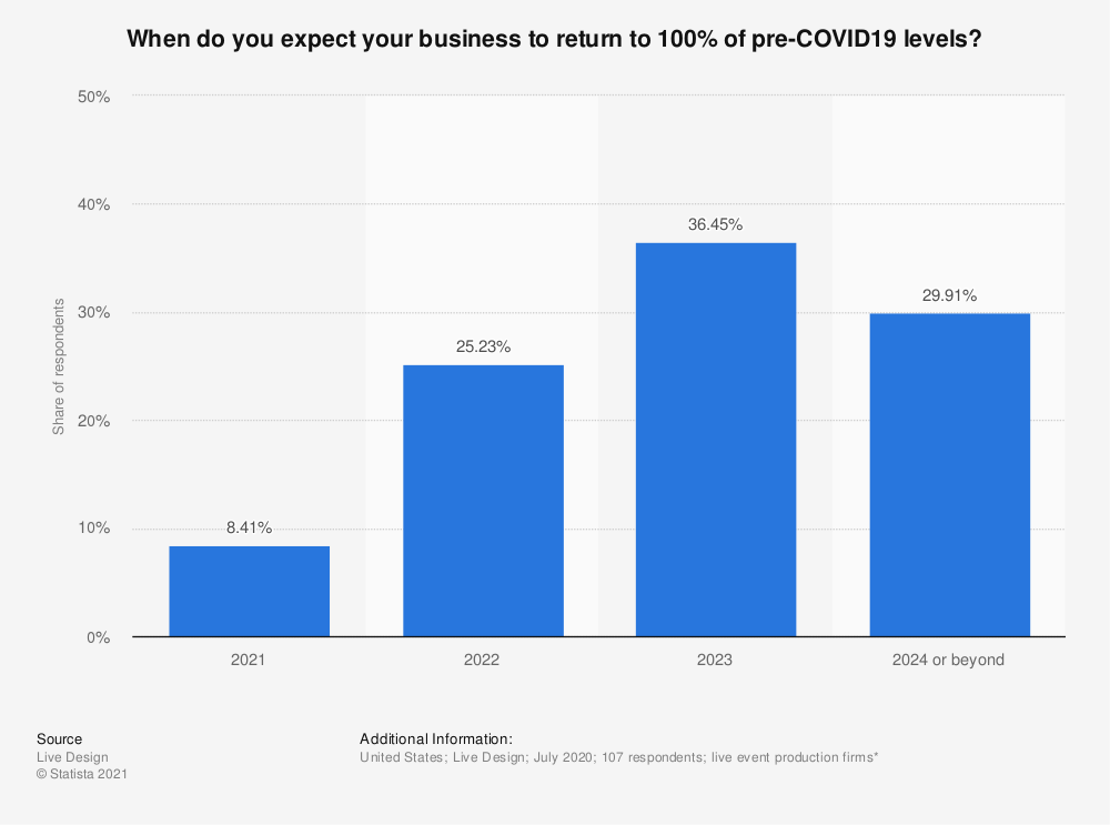 Statistic: When do you expect your business to return to 100% of pre-COVID19 levels? | Statista