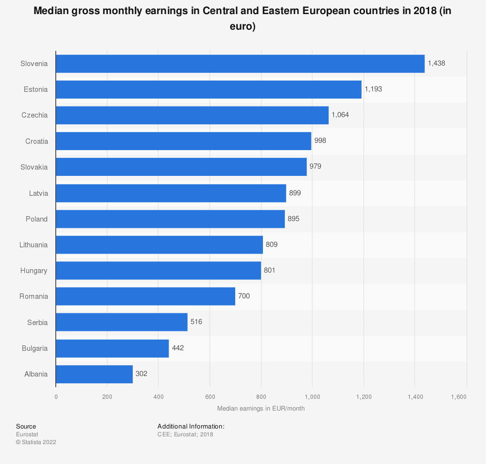 Statistic: Median gross monthly earnings in Central and Eastern European countries in 2018 (in euro) | Statista