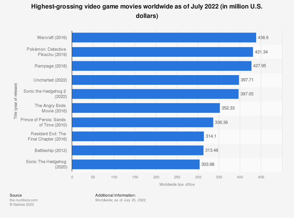 Statistic: Most popular video game movies based on worldwide box office as of March 2021 (in million U.S. dollars)   Statista