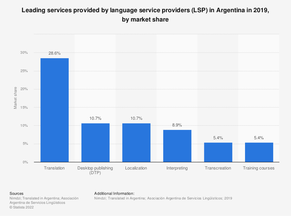 Statistic: Leading services provided by language service providers (LSP) in Argentina in 2019, by market share | Statista