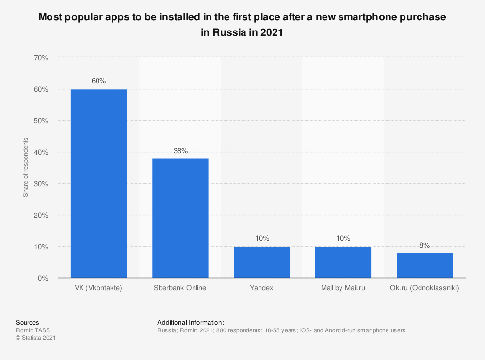 Statistic: Most popular apps to be installed in the first place after a new smartphone purchase in Russia in 2021 | Statista