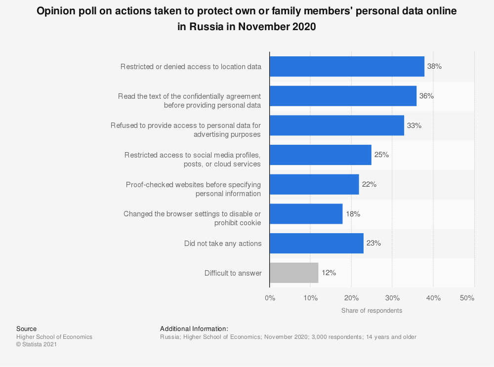 Statistic: Opinion poll on actions taken to protect own or family members' personal data online in Russia in November 2020 | Statista