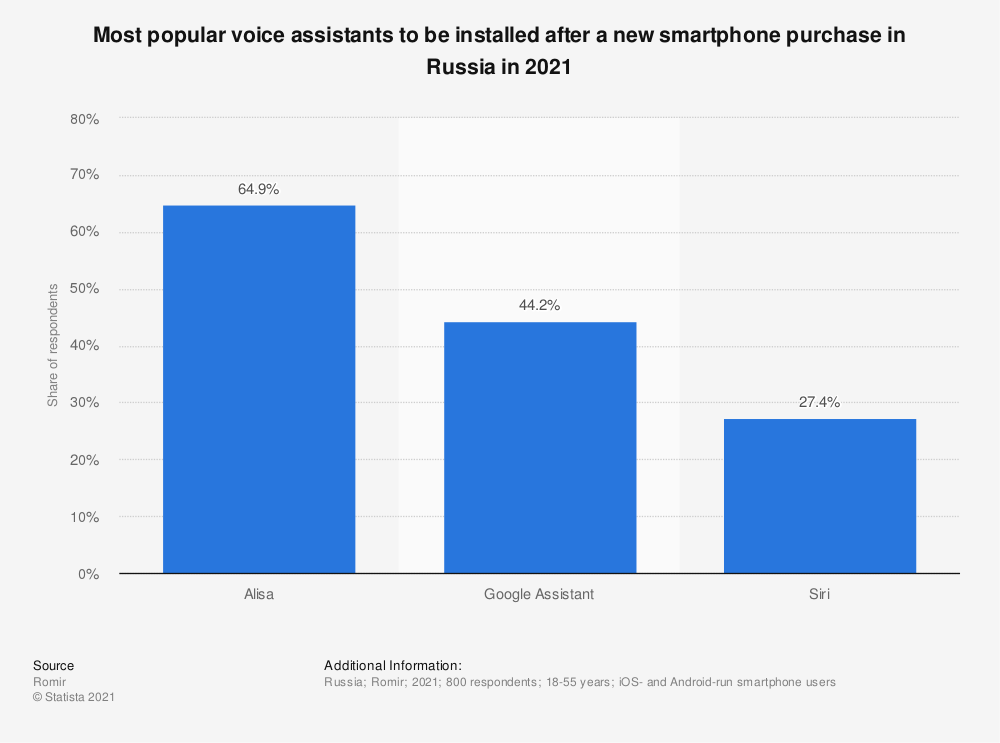 Statistic: Most popular voice assistants to be installed after a new smartphone purchase in Russia in 2021 | Statista