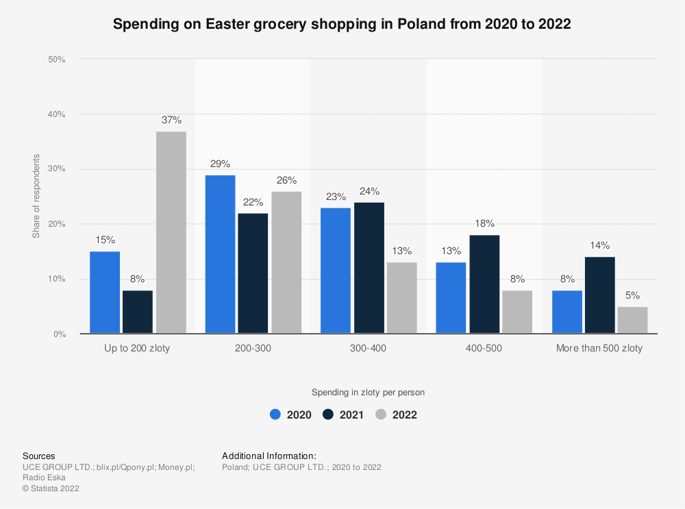 Statistic: Spending on Easter grocery shopping in Poland in 2021   Statista