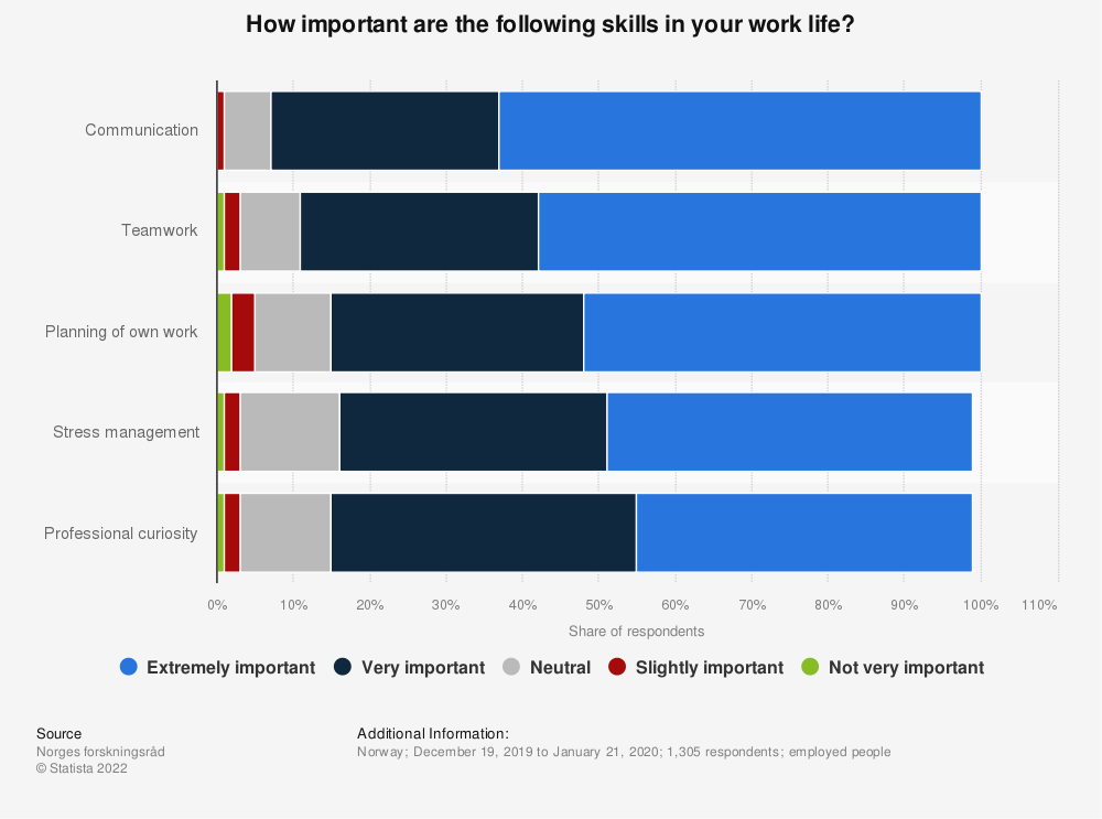 Statistic: How important are the following skills in your work life? | Statista