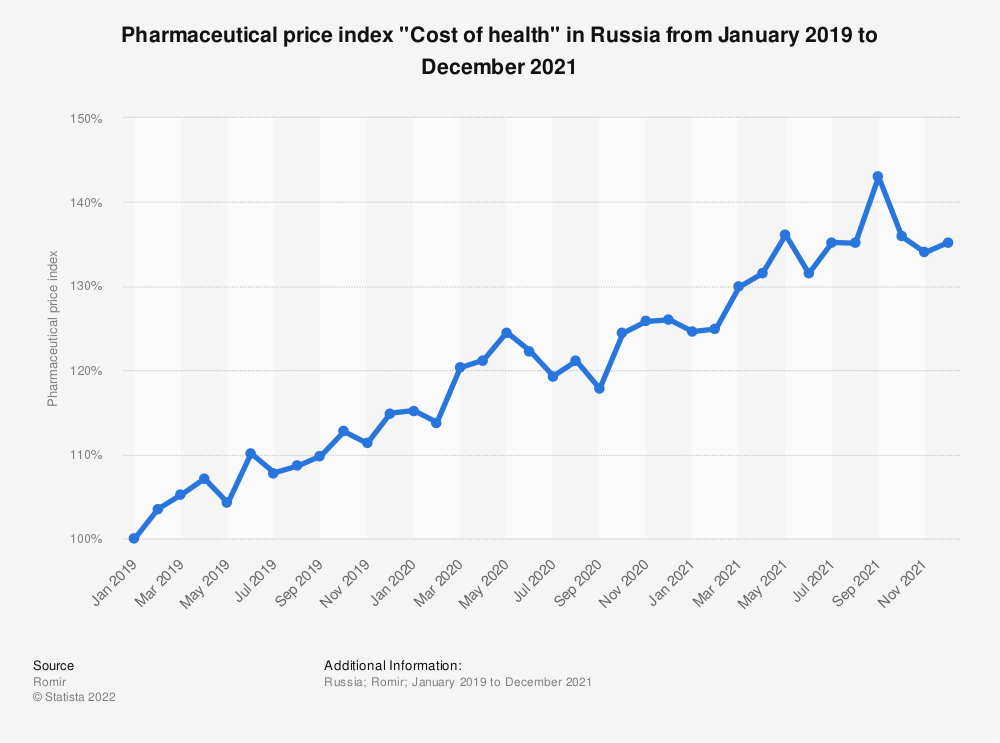 """Statistic: Pharmaceutical price index """"Cost of health"""" in Russia from January 2019 to January 2021   Statista"""