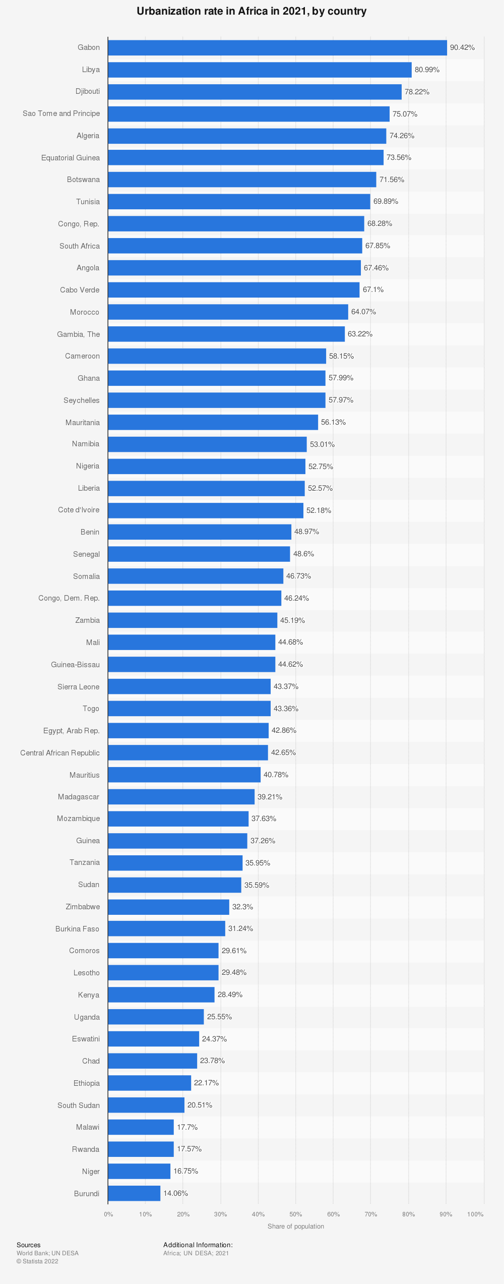 Statistic: Urbanization rate in Africa in 2019, by country | Statista