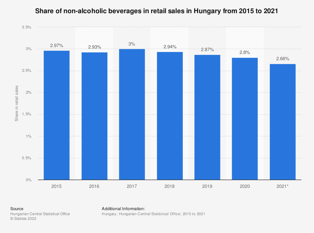 Statistic: Share of non-alcoholic beverages in retail sales in Hungary from 2015 to 2020 | Statista