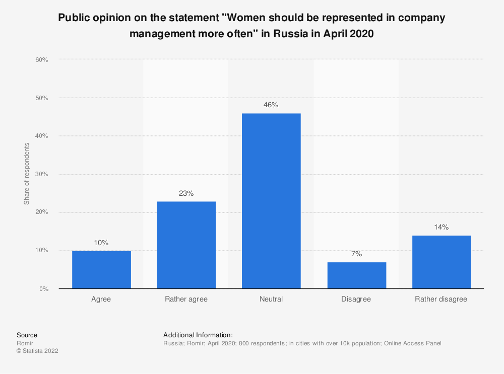 """Statistic: Public opinion on the statement """"Women should be represented in company management more often"""" in Russia in April 2020   Statista"""