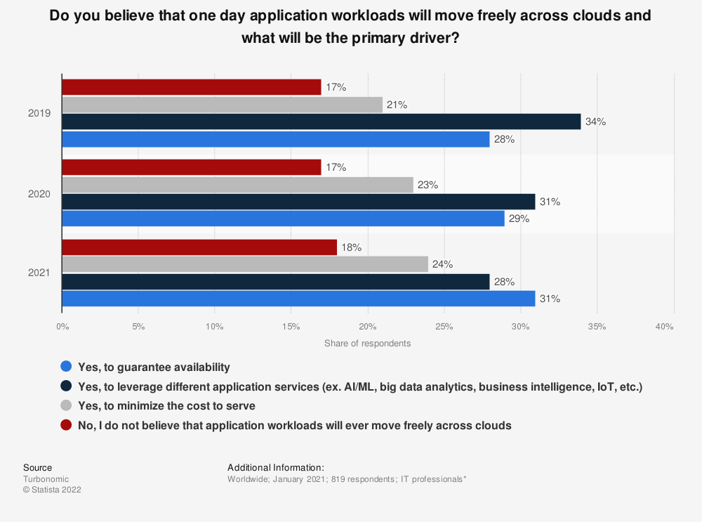 Statistic: Do you believe that one day application workloads will move freely across clouds and what will be the primary driver?   Statista