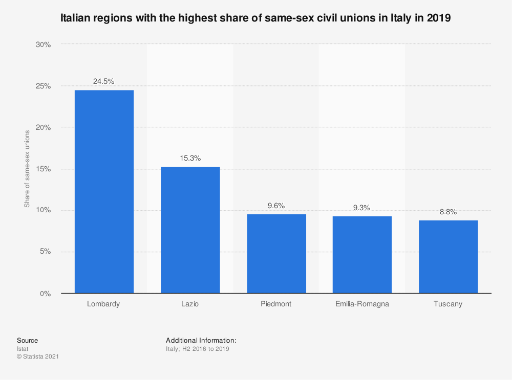 Statistic: Italian regions with the highest share of same-sex civil unions in Italy in 2019 | Statista