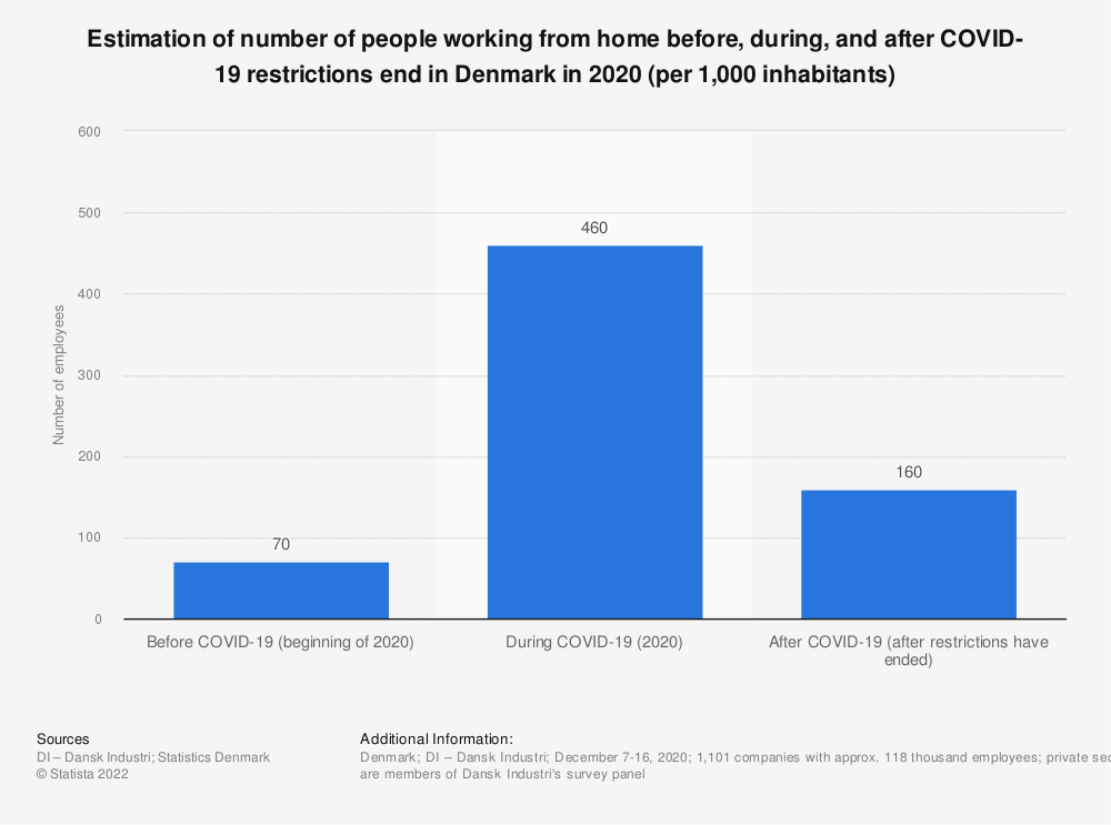Statistic: Estimation of number of people working from home before, during, and after COVID-19 restrictions end in Denmark in 2020 (per 1,000 inhabitants) | Statista