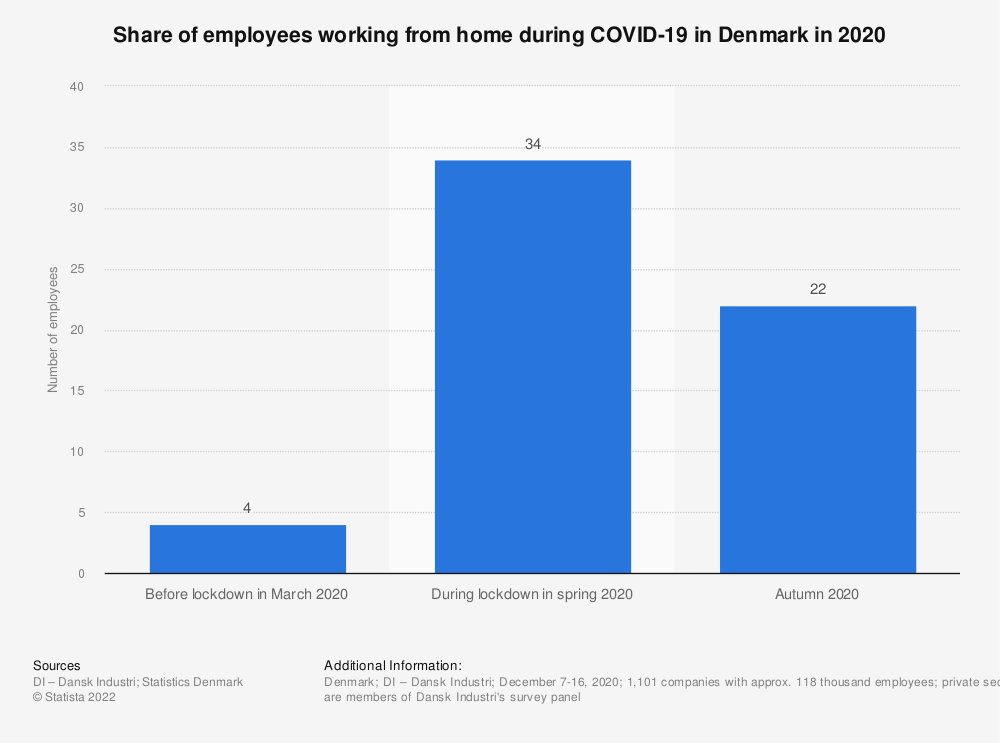 Statistic: Share of employees working from home during COVID-19 in Denmark in 2020   Statista