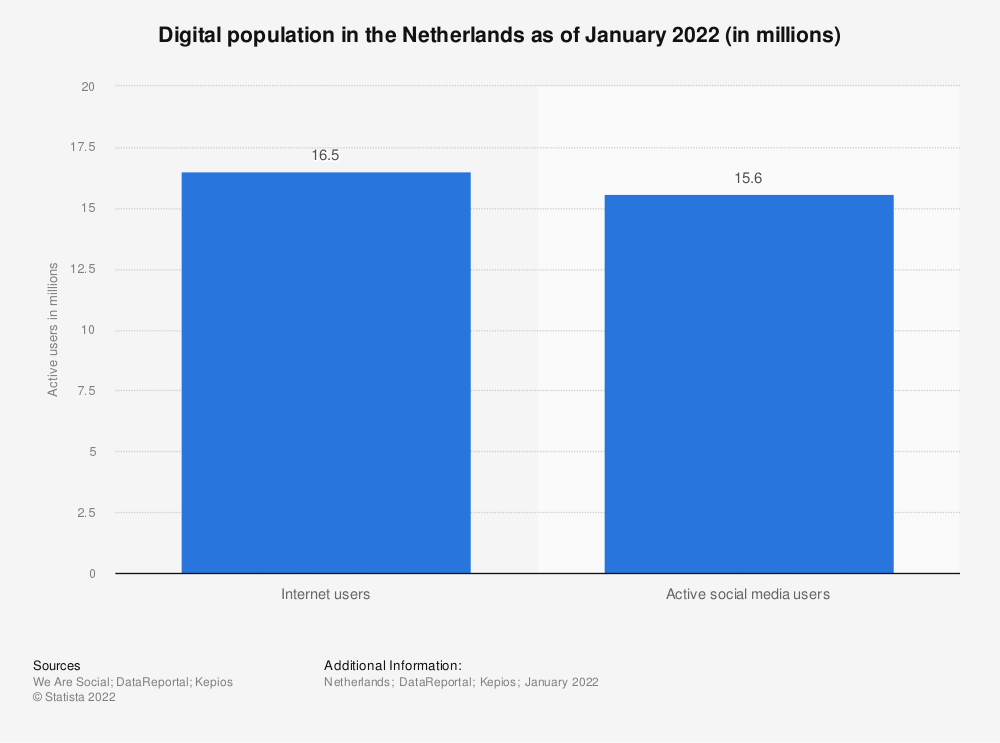 Statistic: Digital population in the Netherlands as of January 2021 (in millions) | Statista