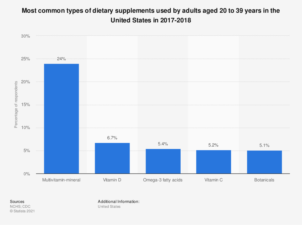 Statistic: Most common types of dietary supplements used by adults aged 20 to 39 years in the United States in 2017-2018   Statista