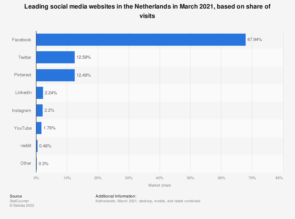 Statistic: Leading social media websites in the Netherlands in March 2021, based on share of visits   Statista