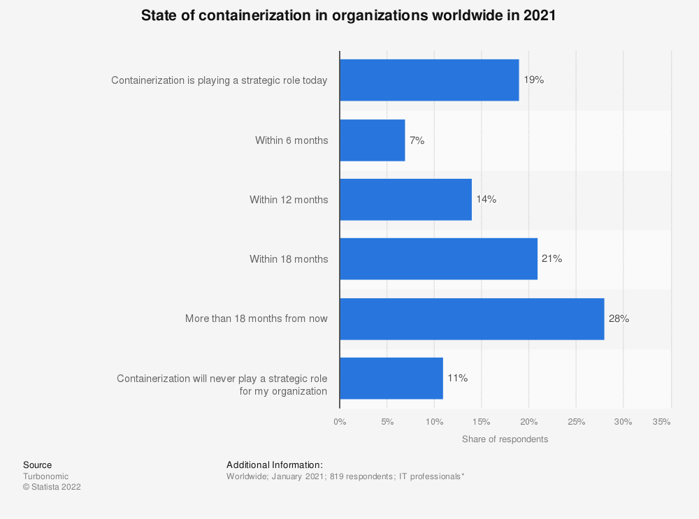 Statistic: State of containerization in organizations worldwide in 2021   Statista